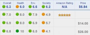 Good Guide Toolbar Ratings